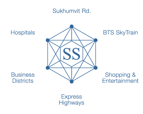 Located within close range of Sukhumvit Rd., Hospitals, BTS SkyTrain, Business Districts, Shopping & Entertainment Centres, Express Highways